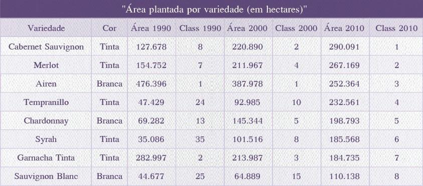 Ranking atualizado das uvas mais prantadas no mundo